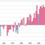 The graph shows the annual average global surface temperature anomalies since 1950. (The temperature anomaly is the difference between the actual temperature and the average temperature for the period 1950-2010.)  The global average surface temperature in 2011 is currently the tenth highest on record and is higher than the global average surface temperature for any previous year with a La Niña event.  (A La Niña event has a relative cooling effect. Blue bars indicate years influenced by a La Niña event.)  The 13 warmest years have all occurred in the 15 years since 1997.  Statistical methods are being developed to quantify the likelihood of extreme events in future years.