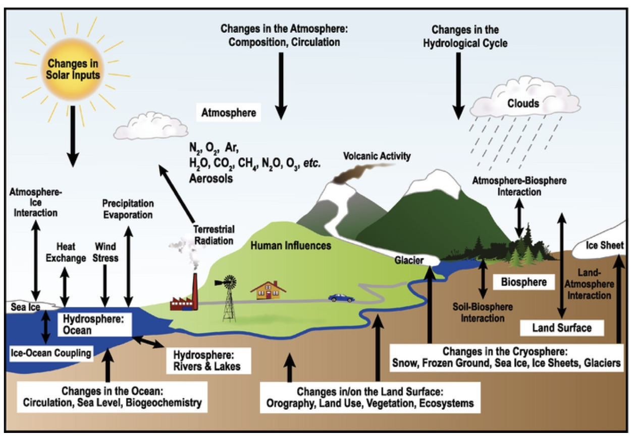 what changes might occur in the hydrologic cycle if our climate were to warm or cool significantly This impact may be more significant than the direct effect of higher temperatures in the first approach the natural variability of climate is used to predict rainfall patterns during sequences of similar improvements are required in the hydrological cycle components.