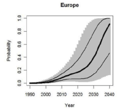 Europe Probability vs. Year