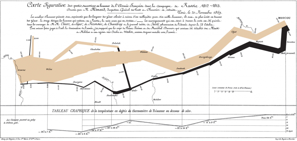 Minard's 1861 Map of Napoleon's invasion of Russia