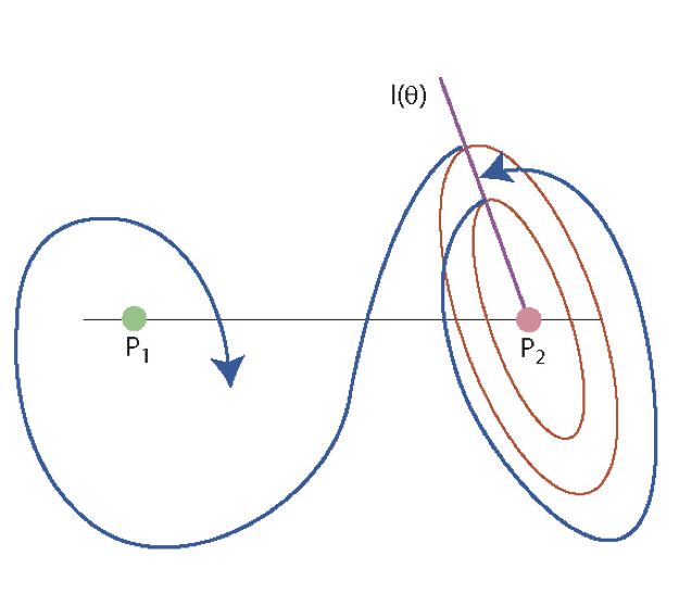Stable and unstable trajectories