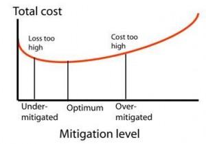 Natural Hazard - Cost vs. Mitigation Level