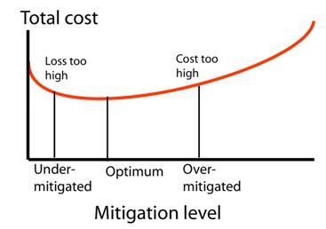 Natural Hazard - Cost vs. Mitigation Level