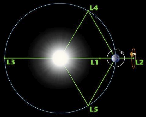 Lagrangian Points L1, L2, L3, L4, L5