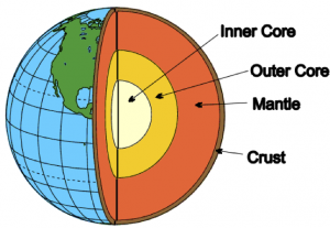 Paleo Structure Modeling Of The Earth S Mantle