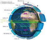 Atmospheric Circulation Pattern