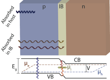 Photovoltaic band gap diagram